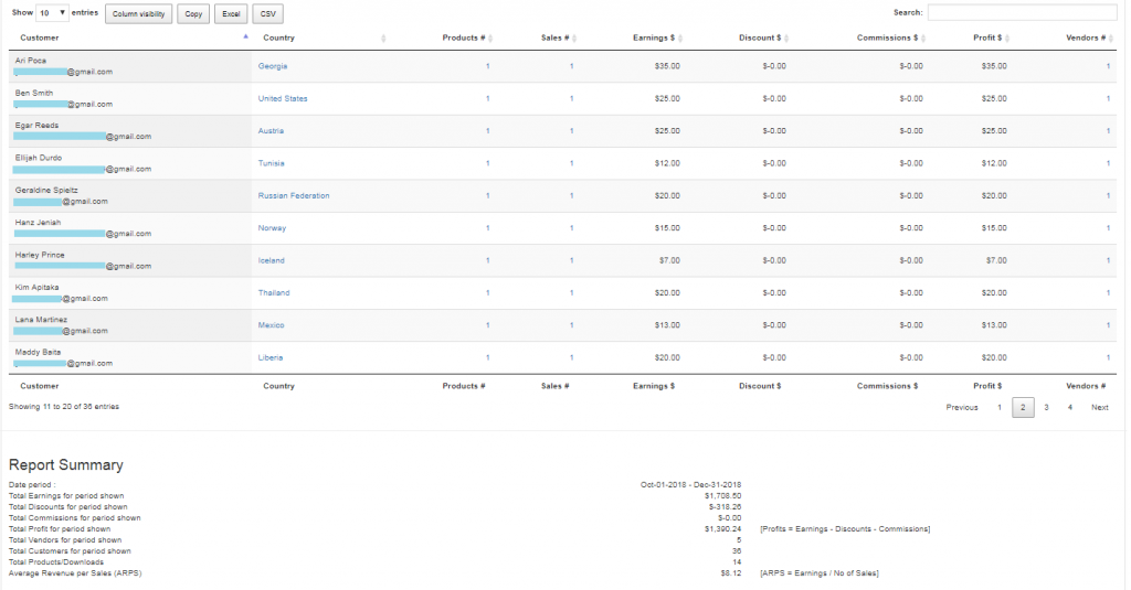 EDD Enhanced Sales Report Plugin - Report By Customer