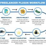 Freelancer Marketplace Plugin Overall Workflow